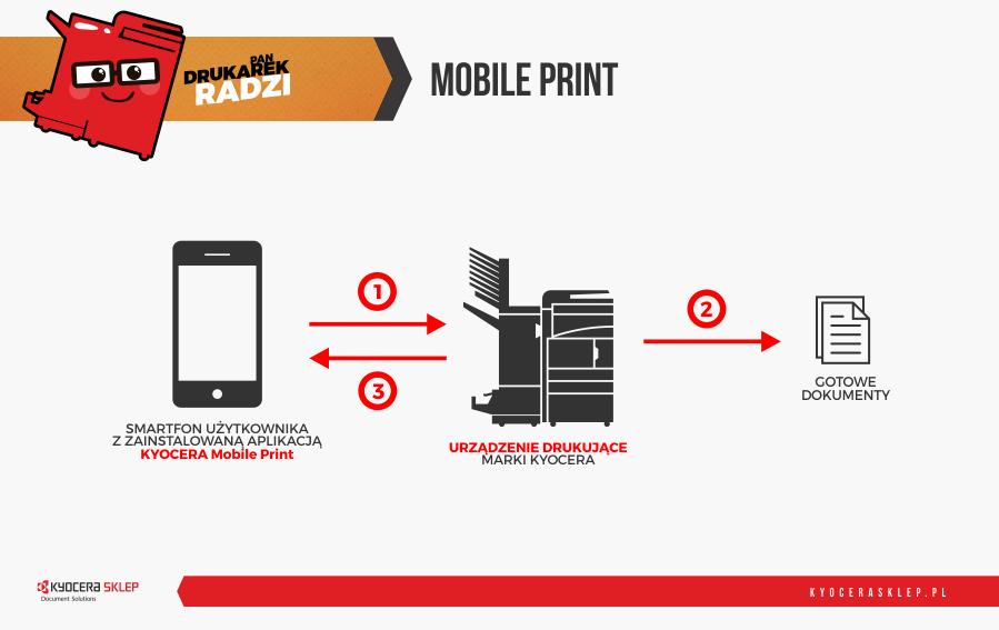 druk mobilny - schemat działania