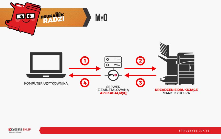 System personalizacji MyQ - schemat działania