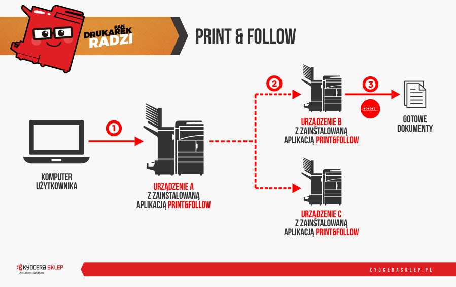 Schemat działania druku podążającego